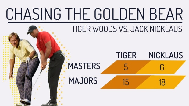 Can Tiger Woods Catch Jack Nicklaus' Major Record?