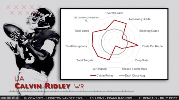 Pro Football Focus Believes Calvin Ridley and Julio Jones Will Be a Dynamic Duo in Atlanta - IMAGE