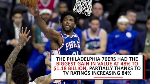 Knicks Are NBA's Highest Valued Team - IMAGE