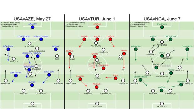 USA Send-Off Lineups