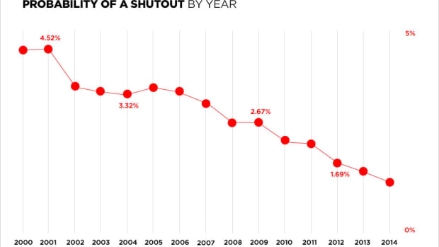 numberfire-shutouts.jpg