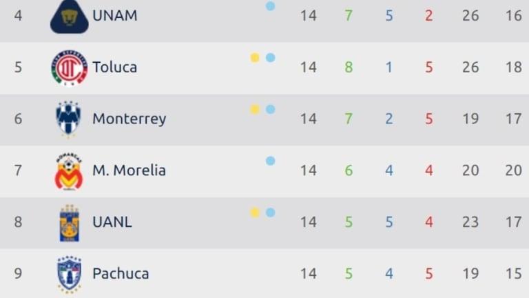 LIGA MX | Así quedó la tabla general tras la jornada 14 del Apertura 2018