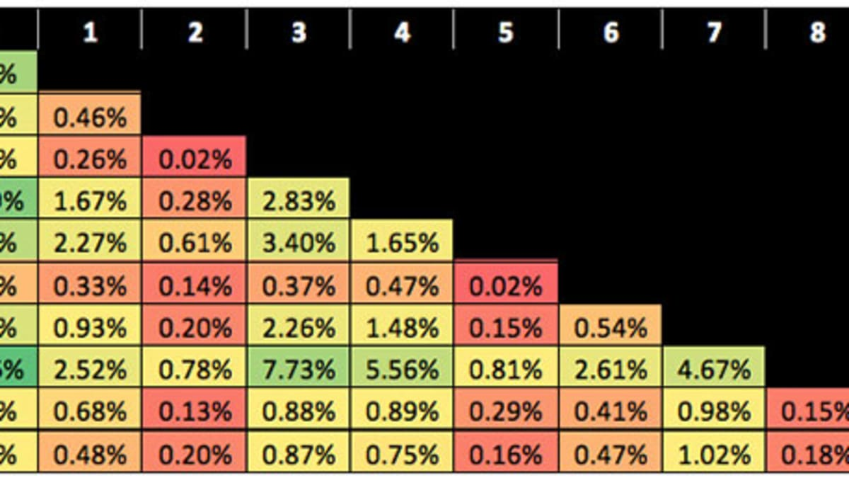 The Odds Of Every Super Bowl Box Pool Pair Aka How Screwed Are You With 6 And 2 Sports Illustrated