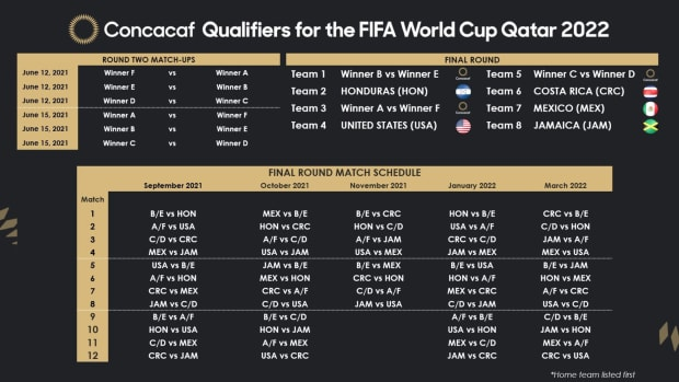 Calendrier Mx Us 2022 USMNT's 2022 World Cup qualifying schedule, matches, dates