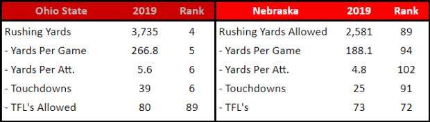 OSU Run Offense vs. NEB Run Defense