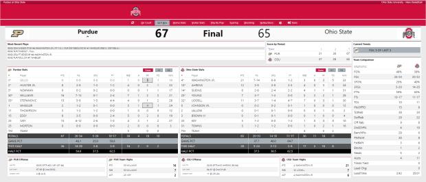 Final Box Score OSU vs. Purdue