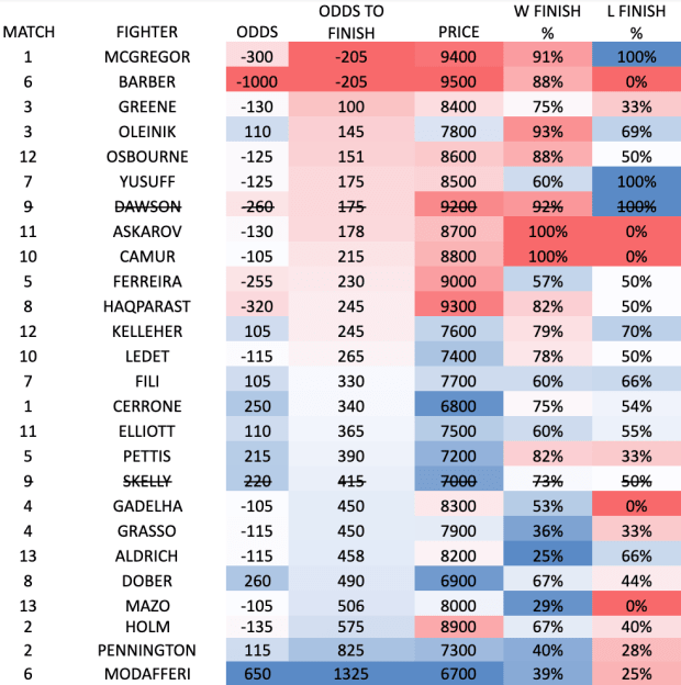 betting multiples chart to 17