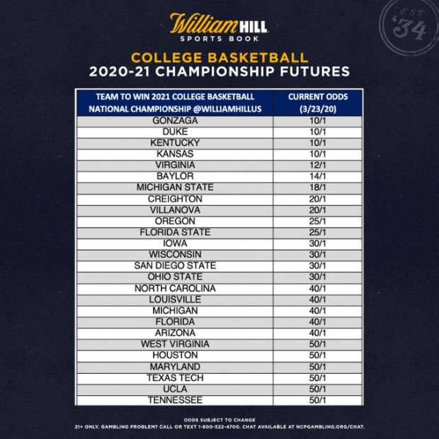 Ncaa march madness 2021 betting odds stanley cup 2021 betting odds