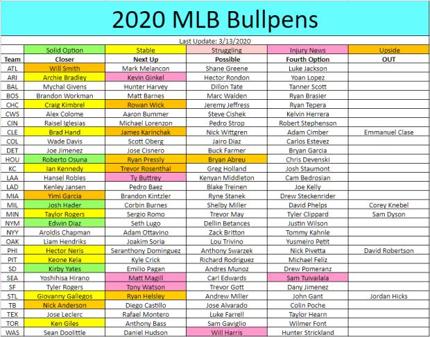 2020 Fantasy Baseball: American League Closer Reports