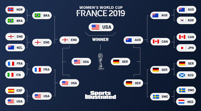 Who Will Win the 2019 Women's World Cup? SI's Expert Predictions, Knockout Brackets