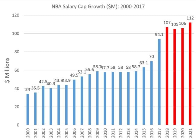 what is a salary cap