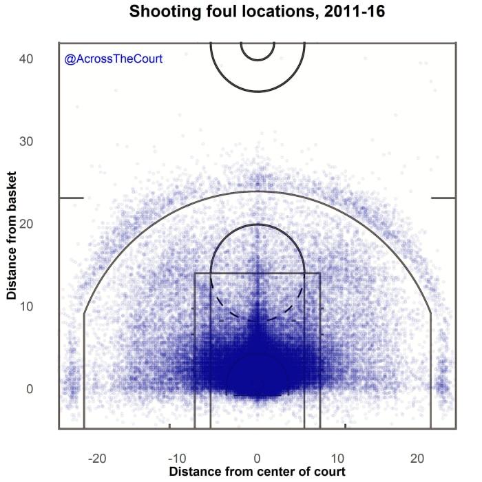 density-shooting-fouls