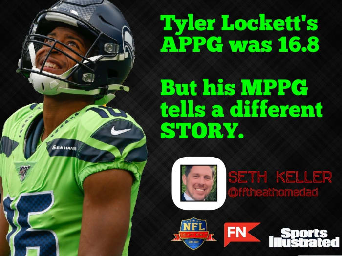 Seattle Seahawks wide receiver Tyler Lockett's points-per-game average was 16.8, but his median points-per-game was 10.9 during the 2020 fantasy football season.