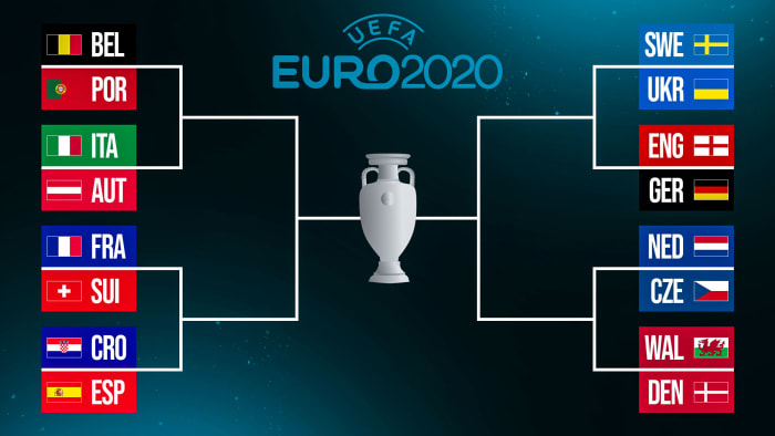 The knockout bracket for the 2020 European Championship