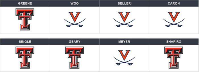 National Championship Game Picks: Who Wins It All Between Virginia and Texas Tech?