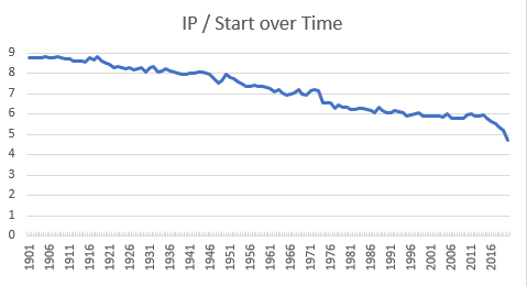 ip-start-over-time-graph
