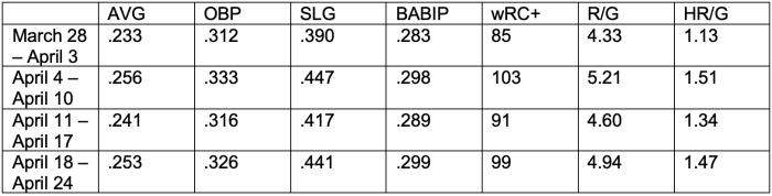 2019-stats