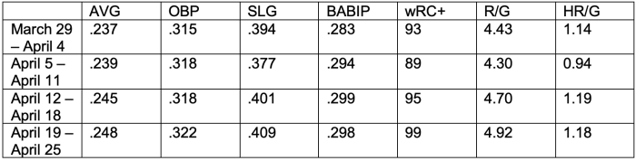 2018-stats