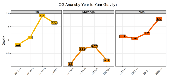 OG Anunoby's Gravity+ year over year