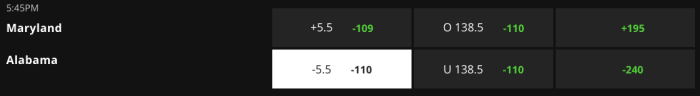 Betting Odds via DraftKings Bookmaker - Game Time 8:45 pm ET