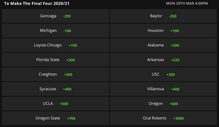 Odds via DraftKings Sportsbook on 03/23/21
