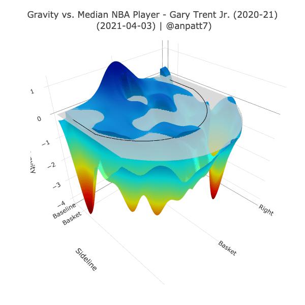 Gary Trent Jr.'s Gravity
