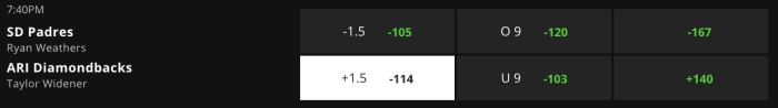 Betting Odds via DraftKings Bookmaker - Game Time 9:40 pm ET