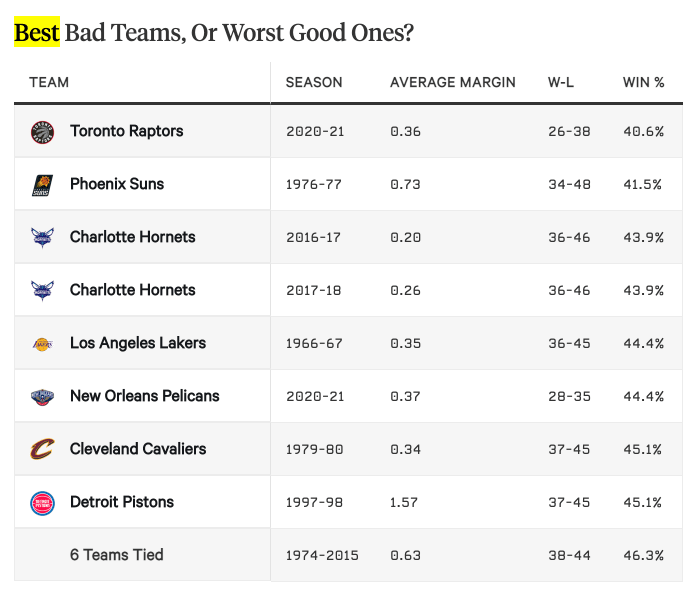 NBA teams with the worst record and best point differential (Published May 2)