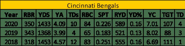 bengals RB options