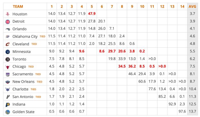 NBA Lottery Odds