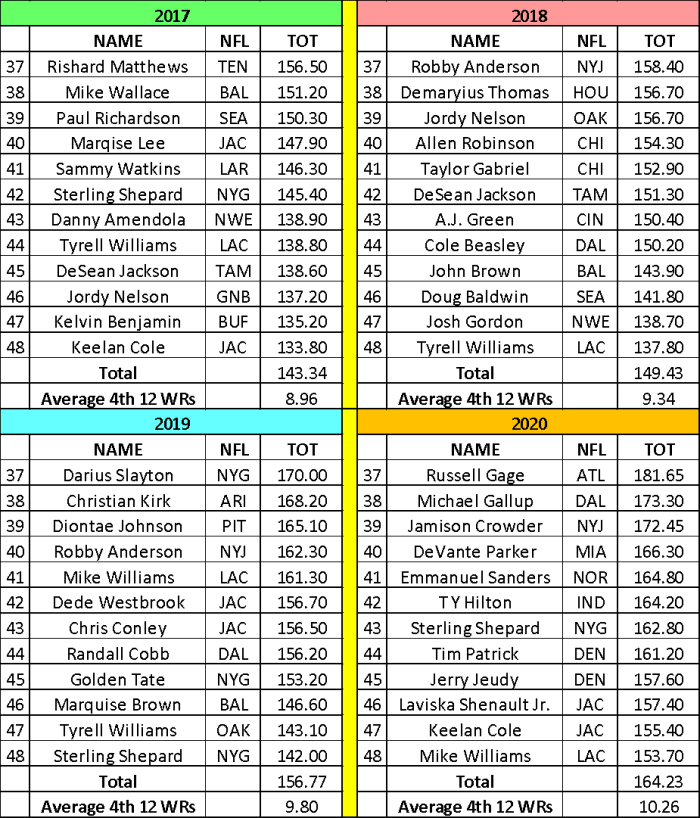 Fantasy Football WR3 and WR4 2021 scoring targets: backup receivers score more every season