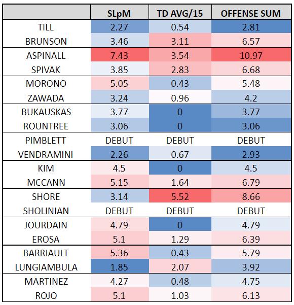 SLpM: hits per minute TD AVG / 15: average takedown every 15 min SUM: SLpM + TD AVG / 15