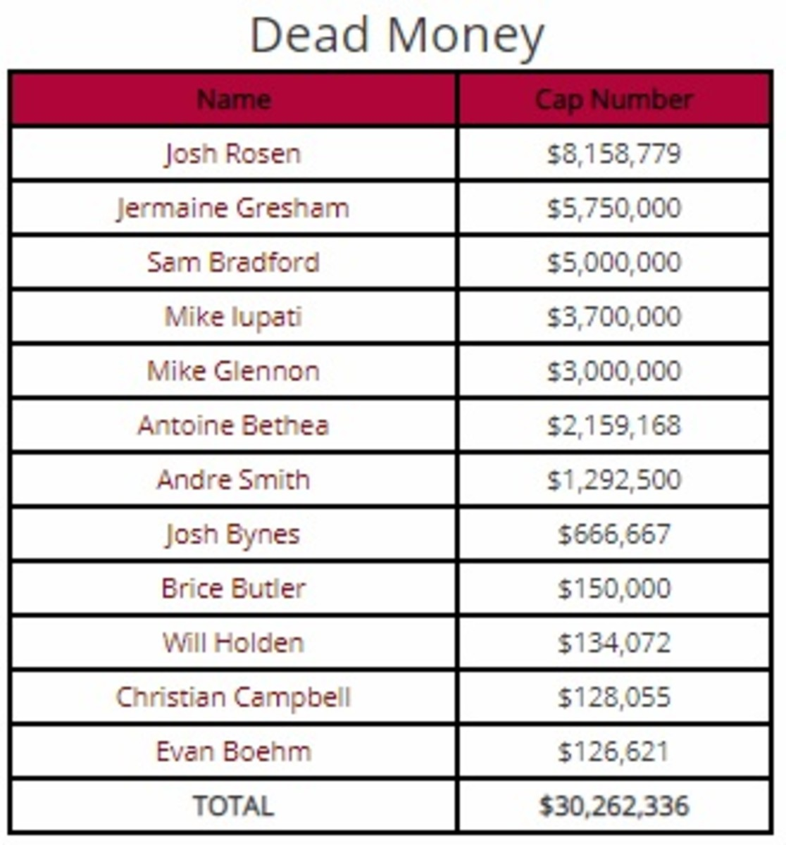 Cardinals Dead money2