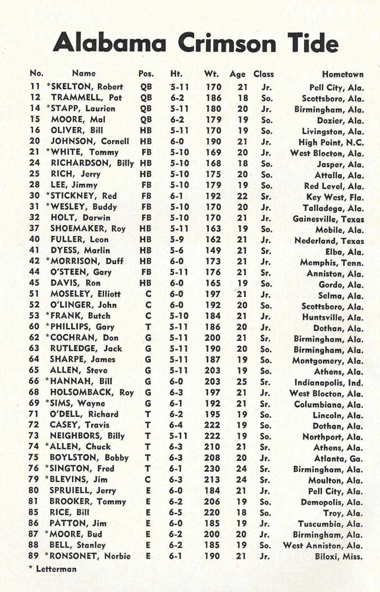 Alabama football roster in 1959 that beat Auburn.