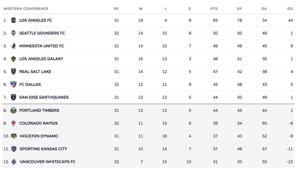 MLS-Western-Standings