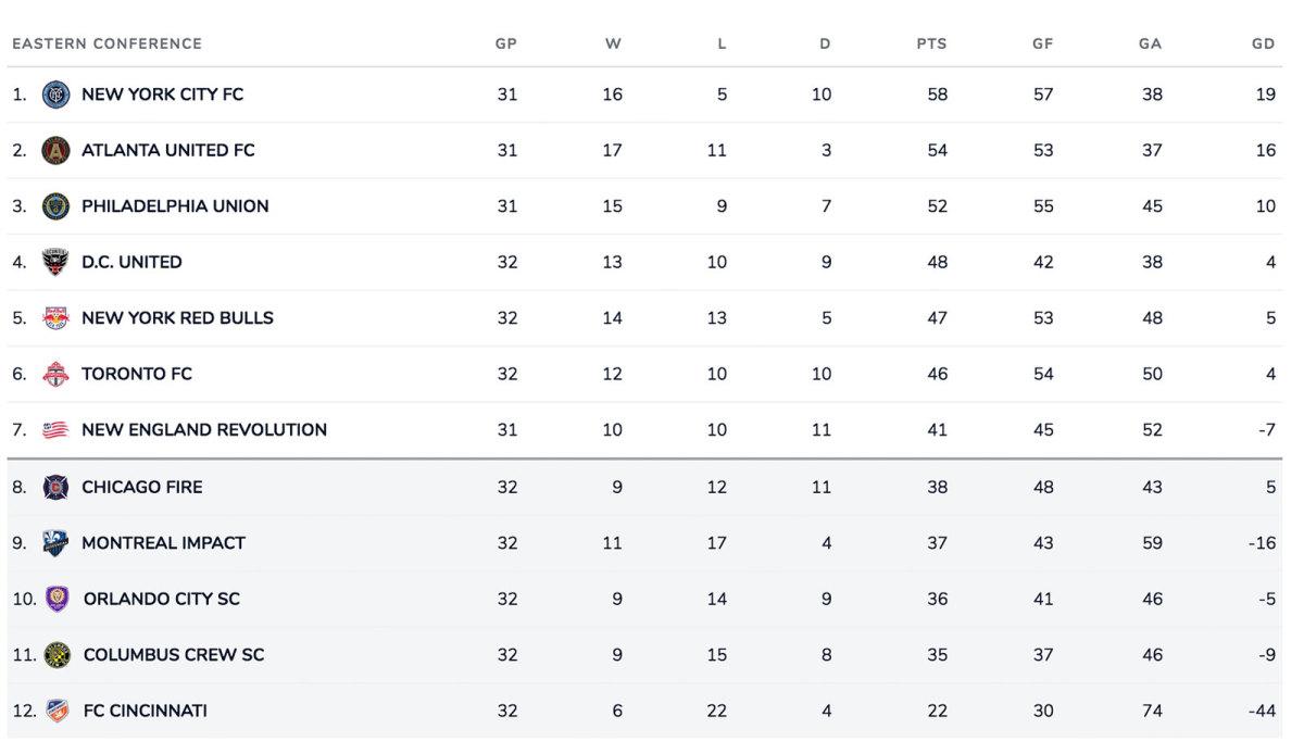 MLS-Eastern-Standings
