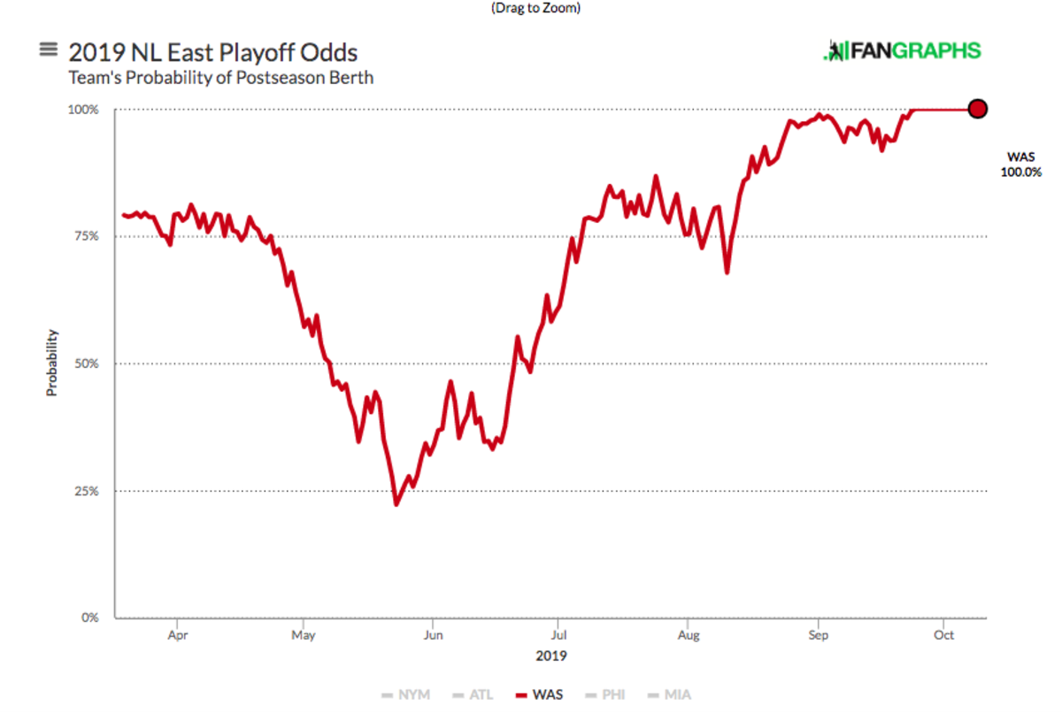 nl-east-playoff-odds