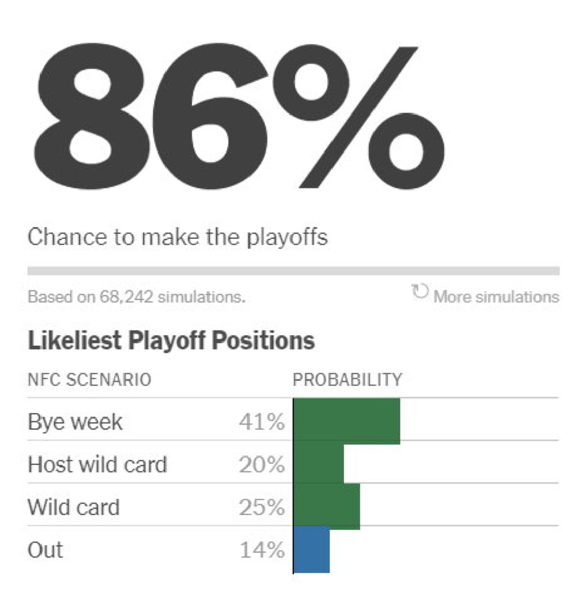 Courtesy: New York Times - NFL Playoff Interactive