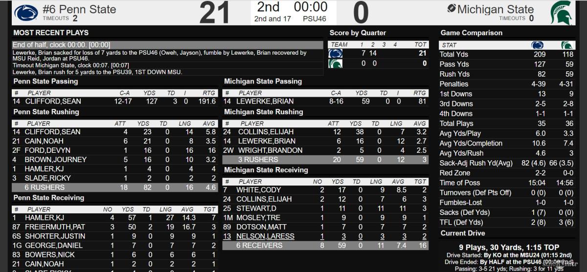 MSU vs PSU Halftime Stats