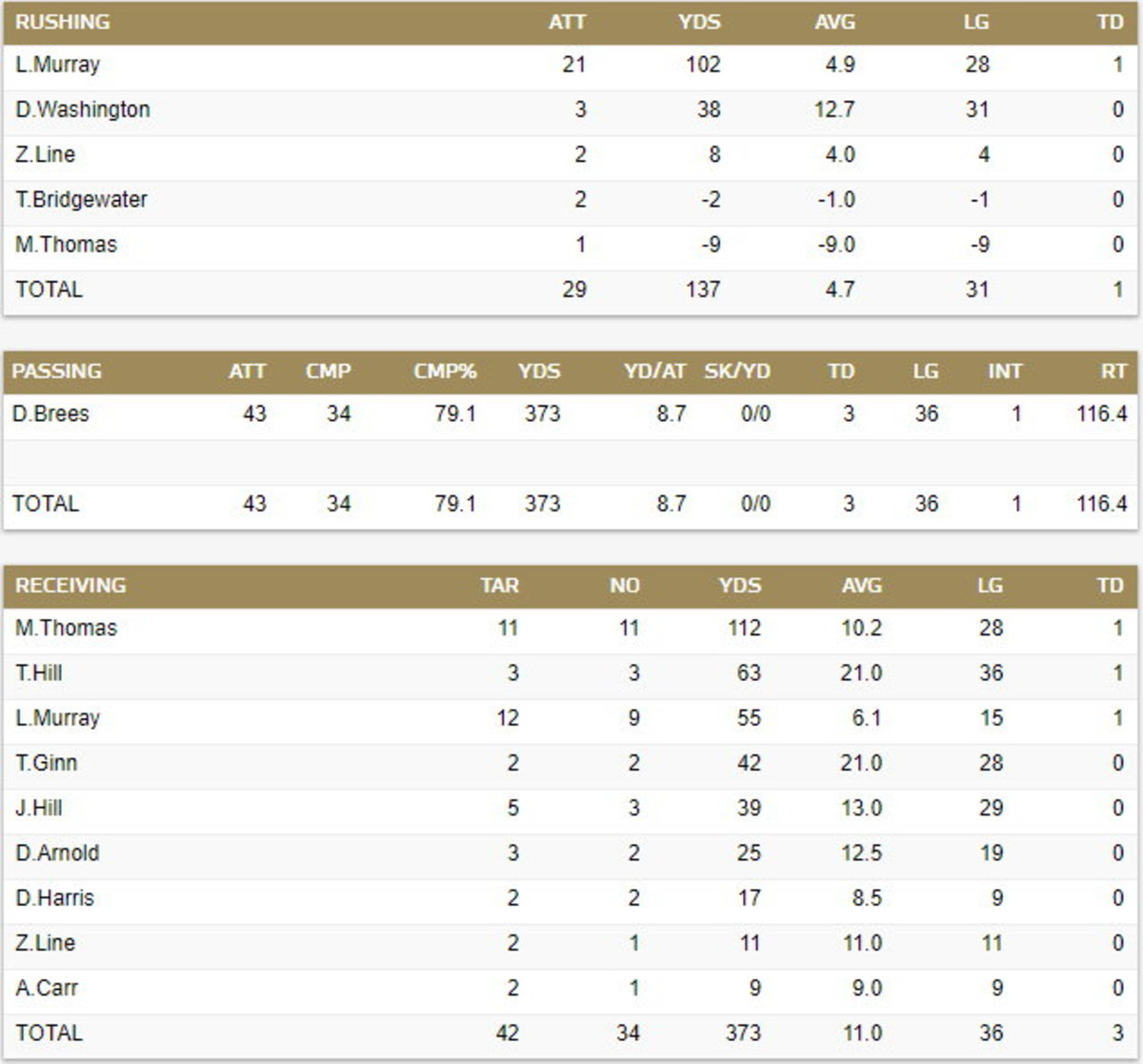 Saints Final Offensive Stats in Cardinals Game