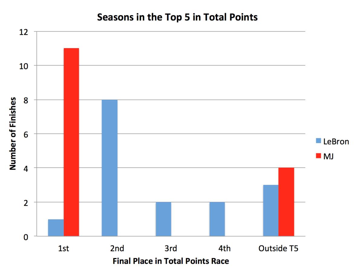 lebron-james-michael-jordan-season-point-total-finish.png