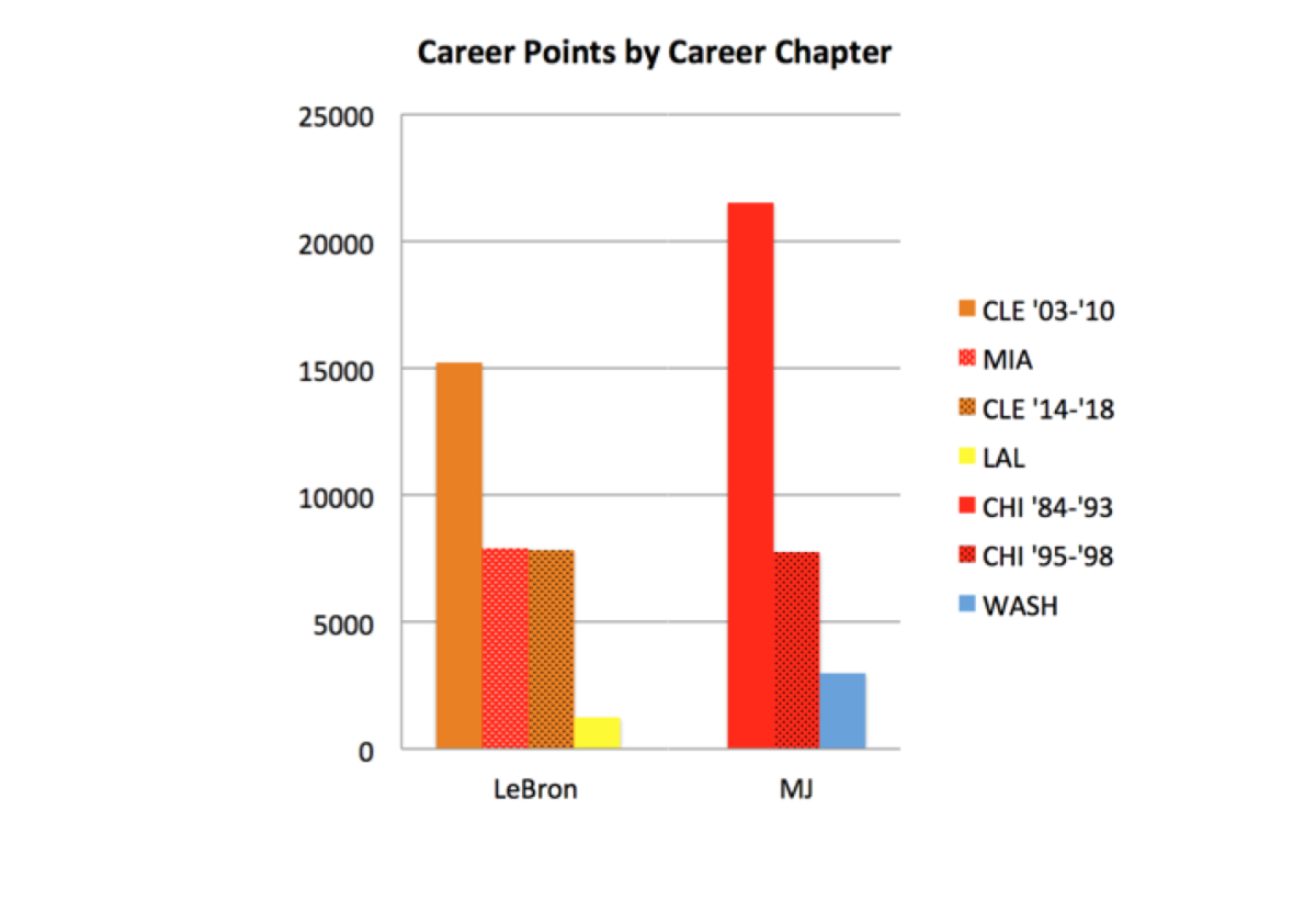 lebron-james-michael-jordan-career-points-by-chapter.png