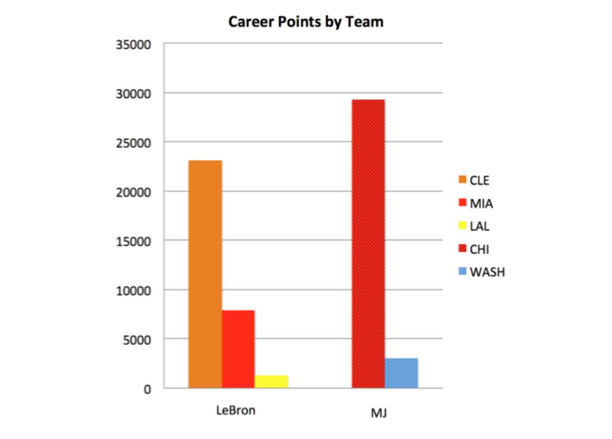 lebron-james-michael-jordan-career-points-by-team.png