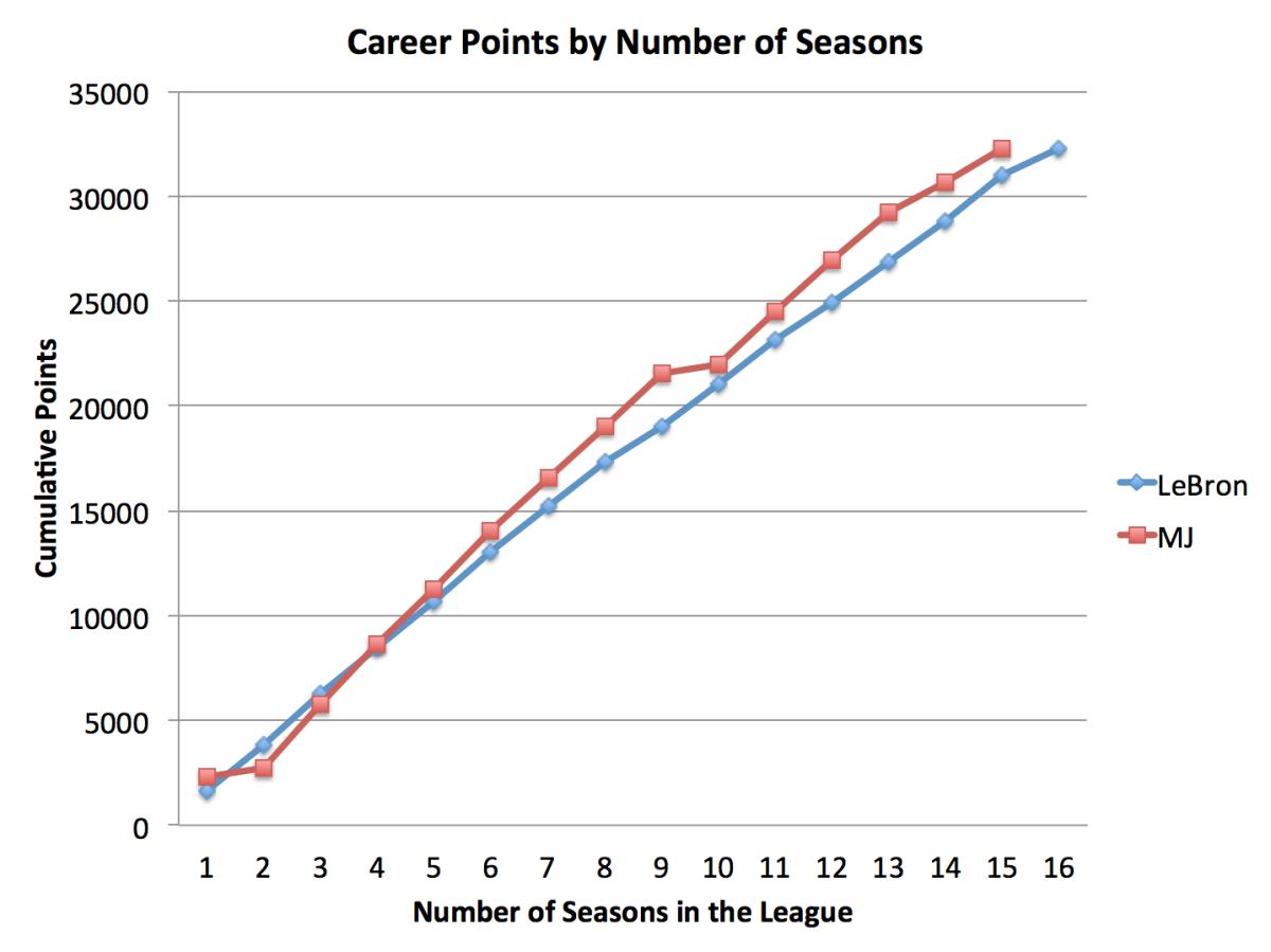 lebron-james-michael-jordan-career-points-by-season.png