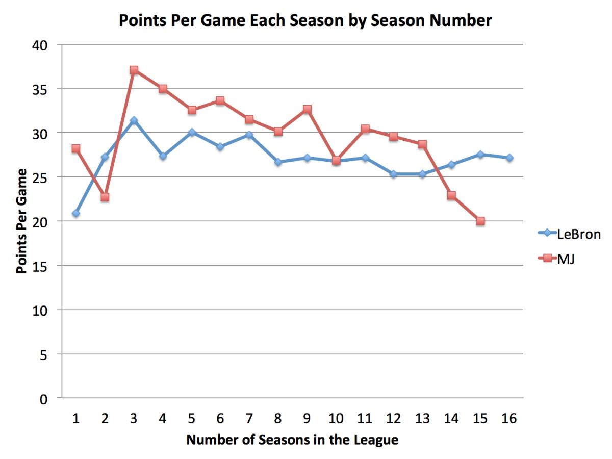 lebron-james-michael-jordan-points-per-game-by-season.png