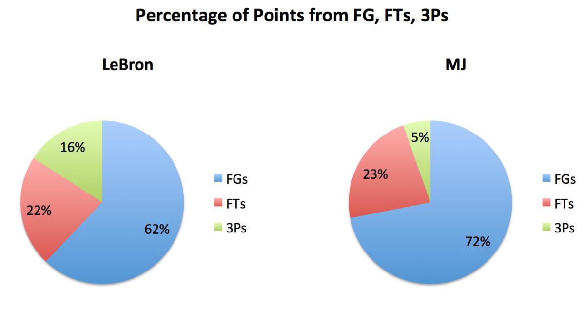 lebron-james-michael-jordan-pie-chart-shot-breakdown.png