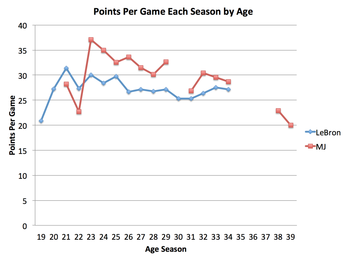 lebron-james-michael-jordan-points-per-game-by-age.png
