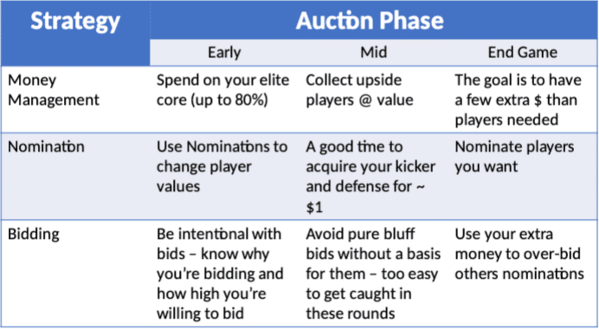 auction-strategies.png