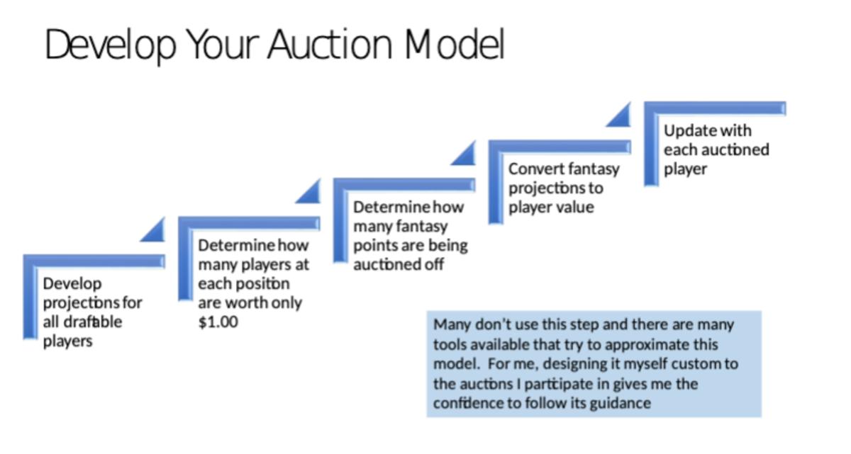 develop-your-auction-model.png
