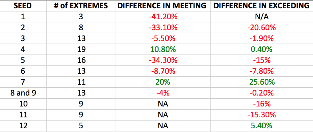 extremes chart kenpom.png
